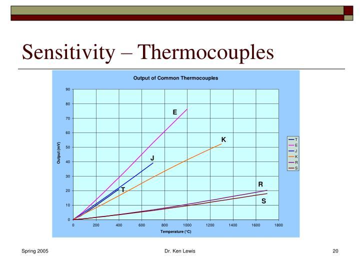 Sensitivity – Thermocouples