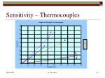 sensitivity thermocouples
