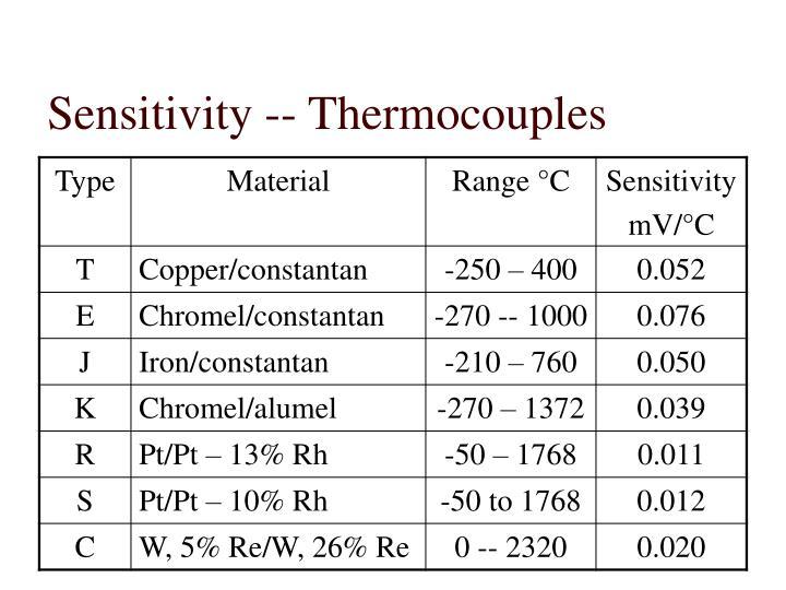 Sensitivity -- Thermocouples