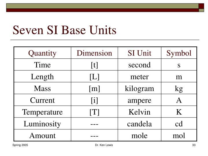Seven SI Base Units