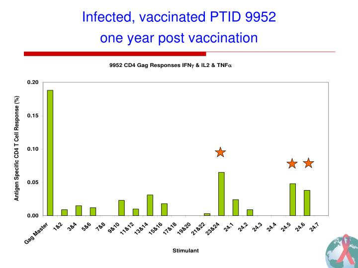 Infected, vaccinated PTID 9952
