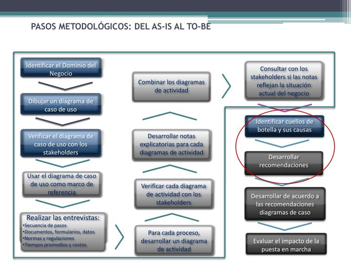 PASOS METODOLÓGICOS: DEL AS-IS AL TO-BE