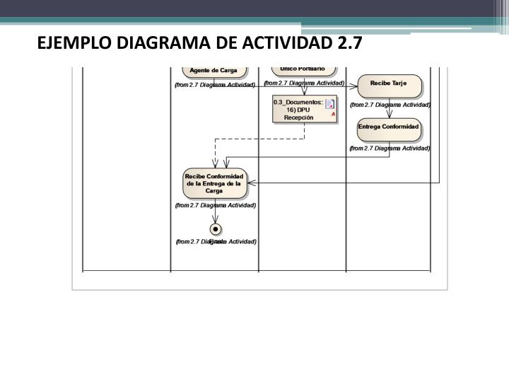 EJEMPLO DIAGRAMA DE ACTIVIDAD 2.7