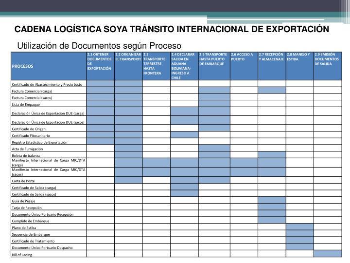 CADENA LOGÍSTICA SOYA TRÁNSITO INTERNACIONAL DE EXPORTACIÓN