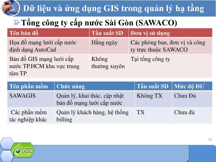 Tổng công ty cấp nước Sài Gòn (SAWACO)