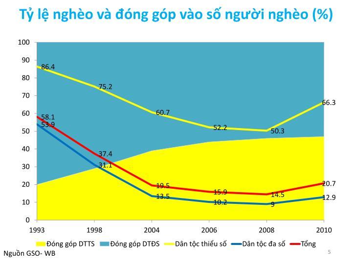 Tỷ lệ nghèo và đóng góp vào số người nghèo (%)