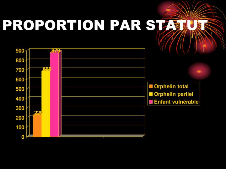 PROPORTION PAR STATUT
