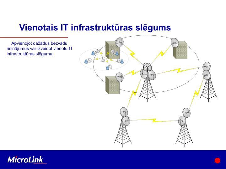 Vienotais IT infrastruktūras slēgums