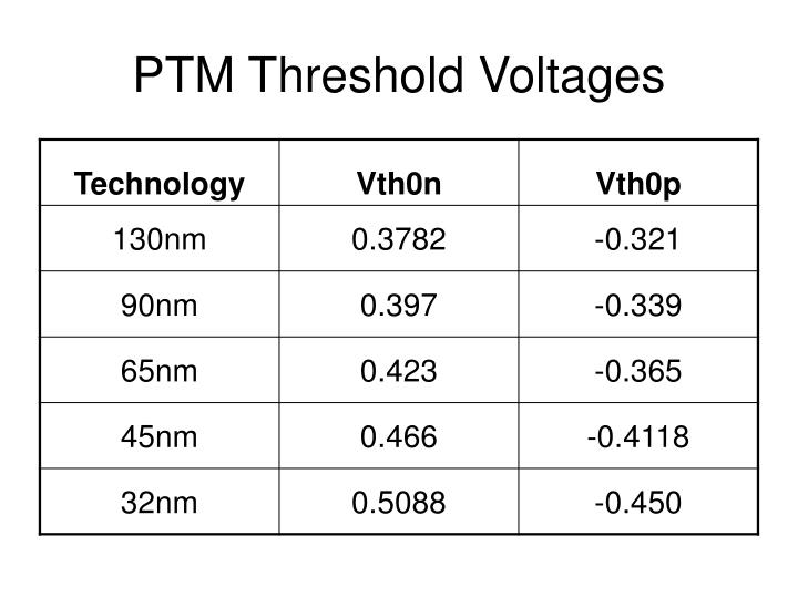 PTM Threshold Voltages