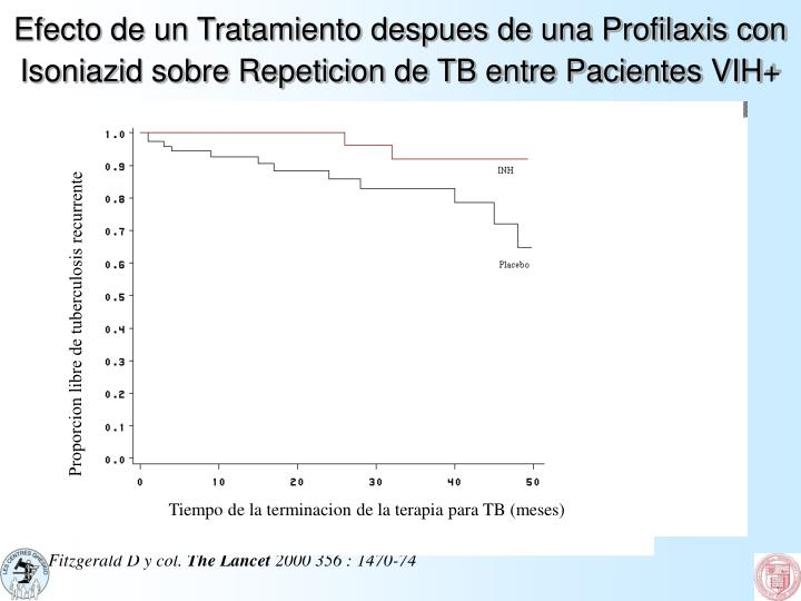 Efecto de un Tratamiento despues de una Profilaxis con Isoniazid sobre Repeticion de TB entre Pacientes VIH+