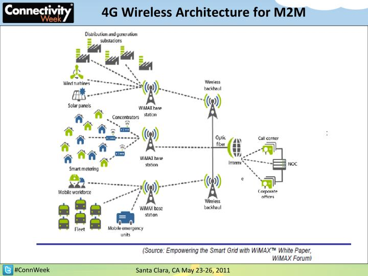 4G Wireless Architecture for M2M