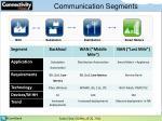communication segments