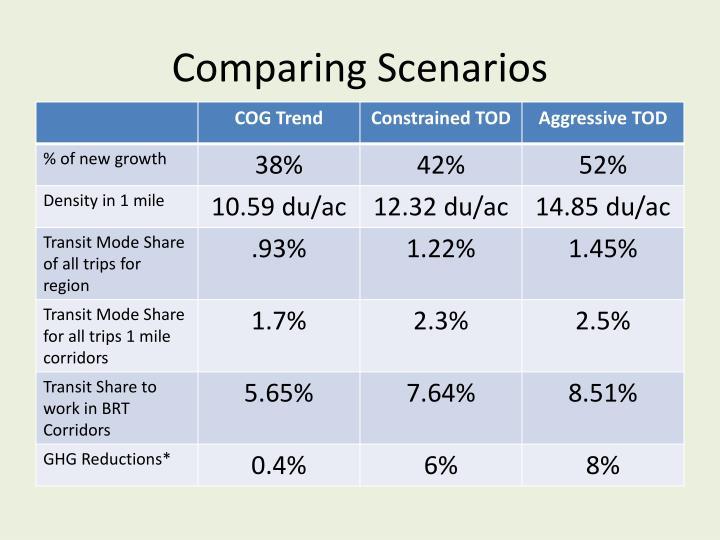 Comparing Scenarios