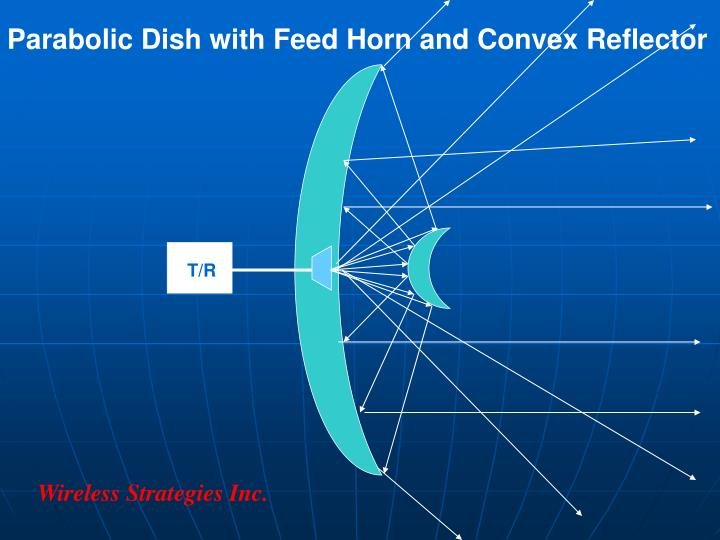 Parabolic Dish with Feed Horn and Convex Reflector