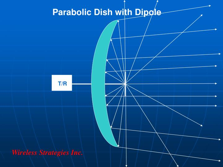 Parabolic Dish with Dipole
