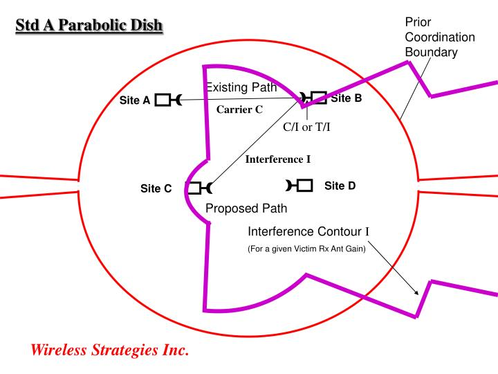 Std A Parabolic Dish