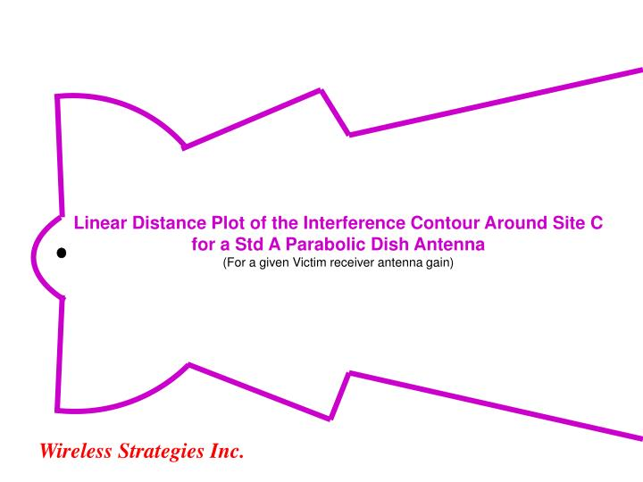 Linear Distance Plot of the Interference Contour Around Site C