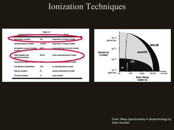 Ionization Techniques
