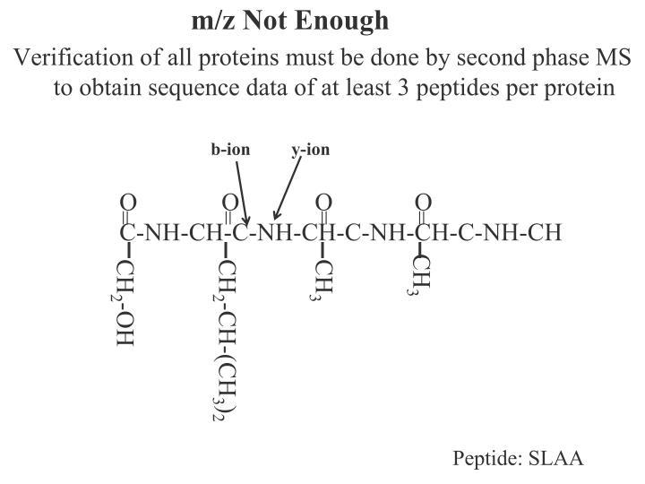 m/z Not Enough