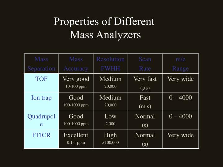 Properties of Different