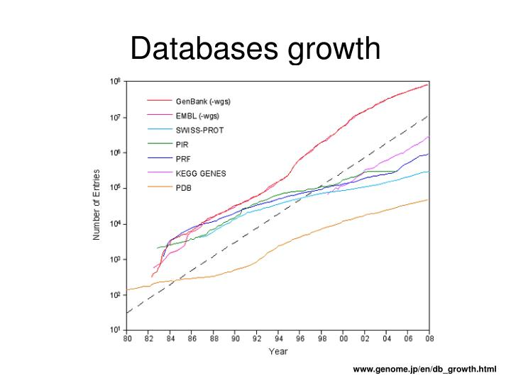 Databases growth
