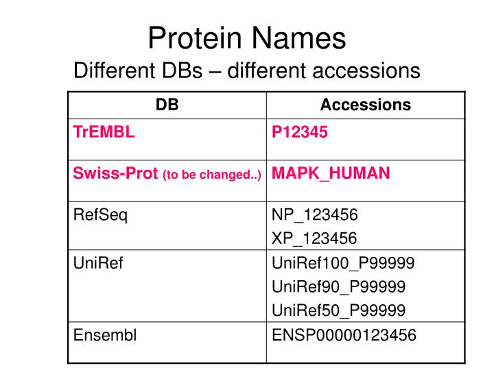 Protein Names