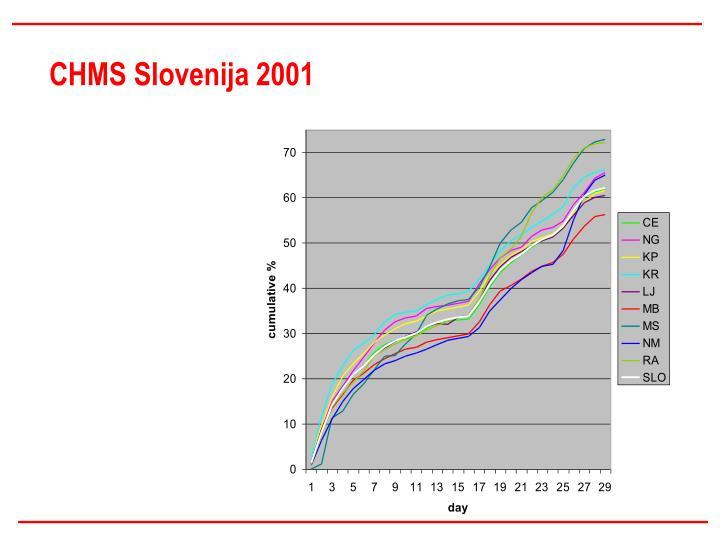 CHMS Slovenija 2001