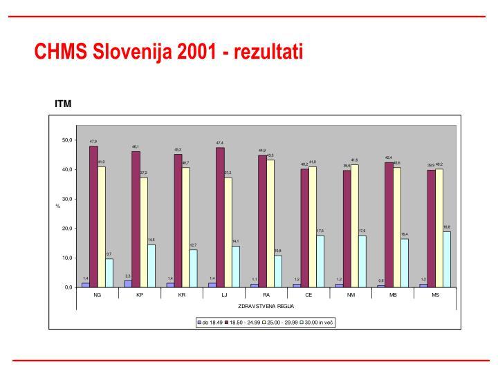 CHMS Slovenija 2001 - rezultati