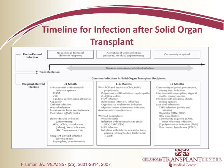 Timeline for Infection after Solid Organ Transplant
