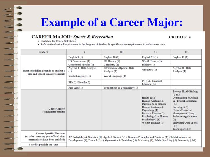 Example of a Career Major: