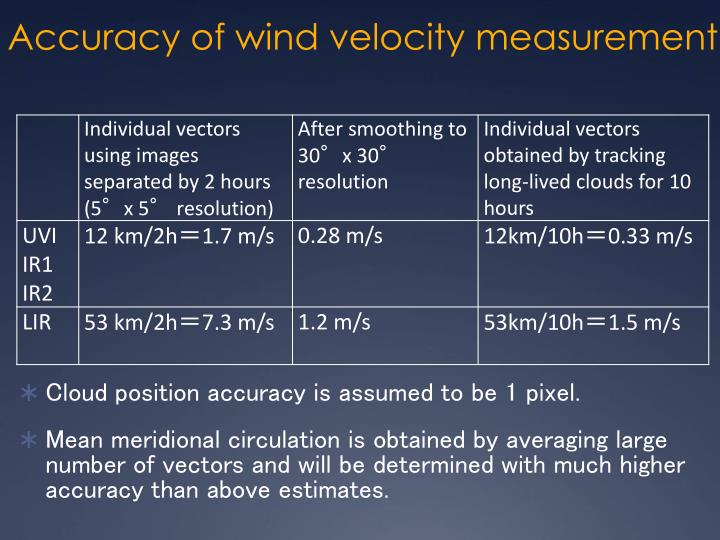 Accuracy of wind velocity measurement