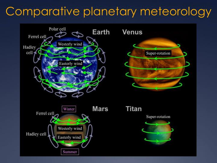 Comparative planetary meteorology
