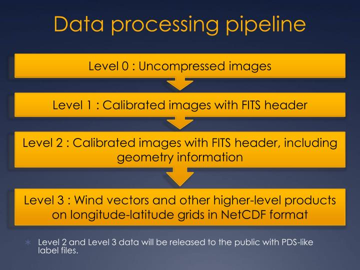 Data processing pipeline
