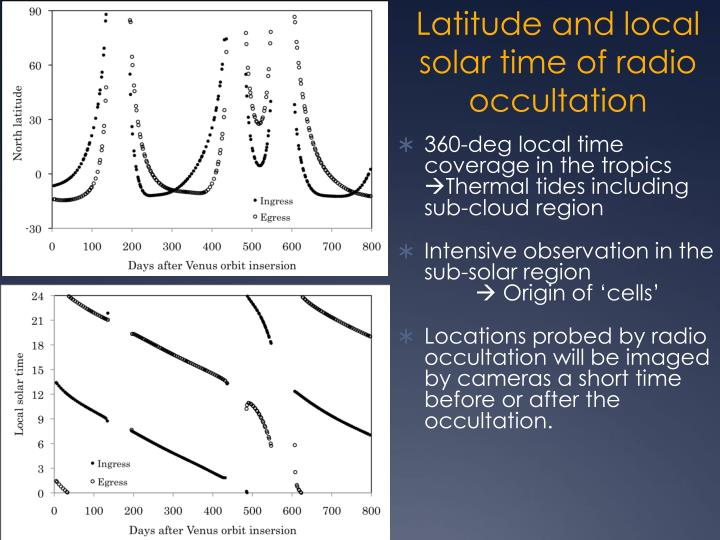 Latitude and local solar time of radio occultation