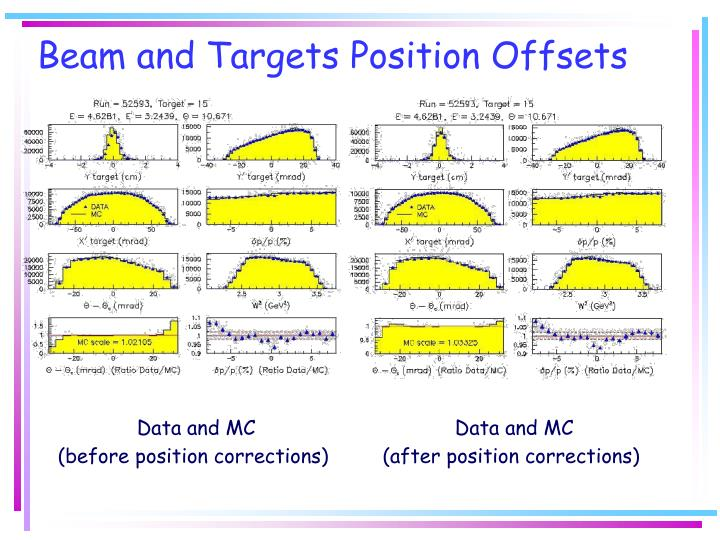 Beam and Targets Position Offsets