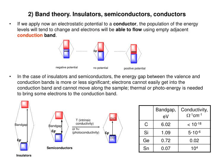 2) Band theory. Insulators, semiconductors, conductors