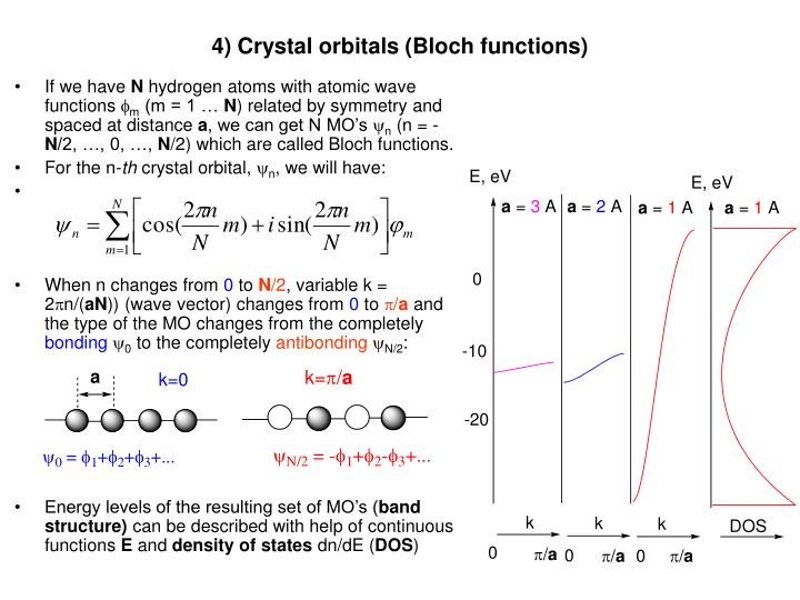 4) Crystal orbitals (Bloch functions)