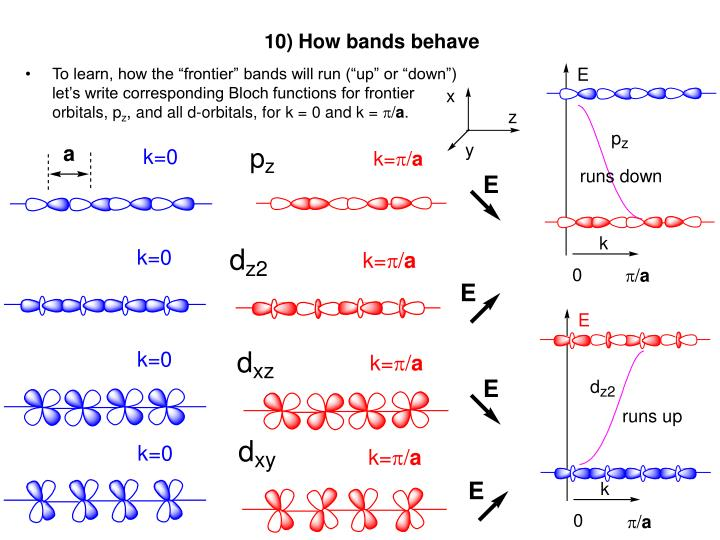 10) How bands behave