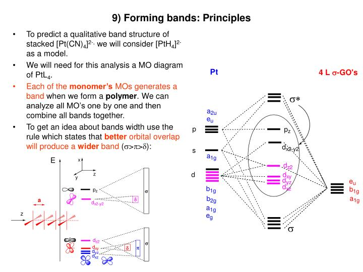 9) Forming bands: Principles