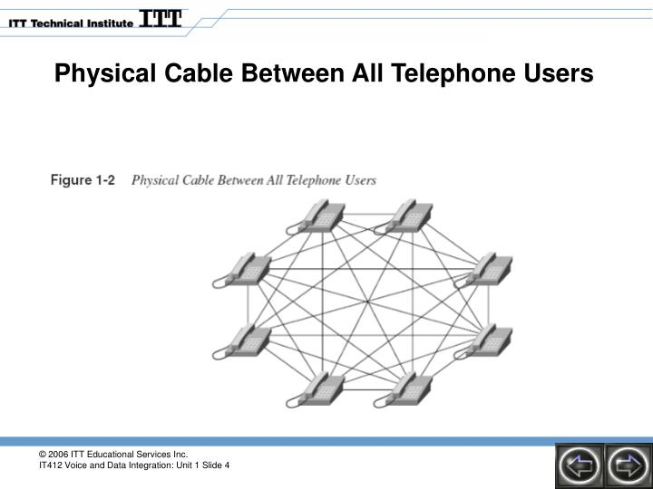 Physical Cable Between All Telephone Users