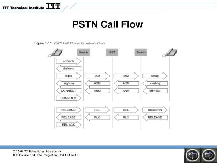 PSTN Call Flow