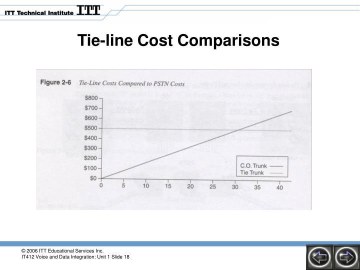 Tie-line Cost Comparisons
