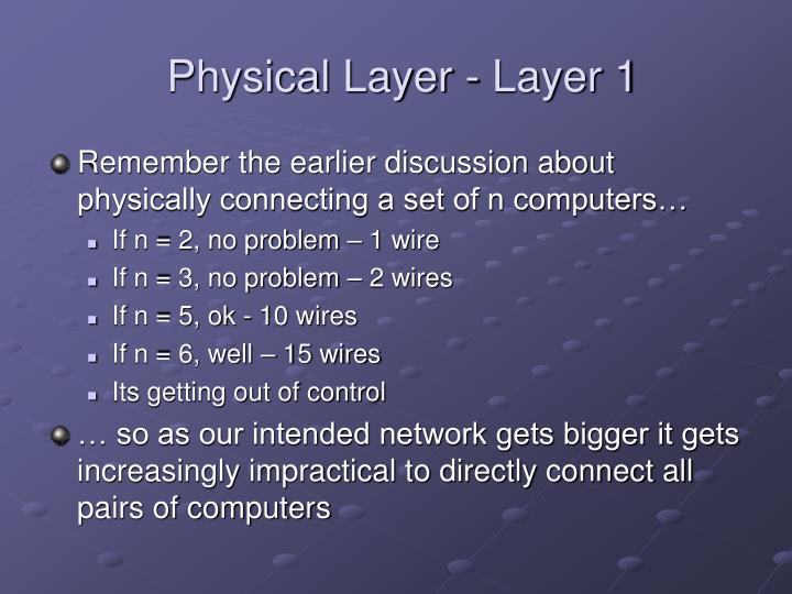 Physical layer layer 1