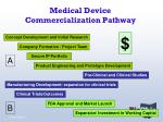 medical device commercialization pathway