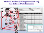 medical product development each step has defined work processes