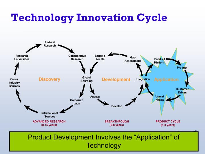 Technology innovation cycle