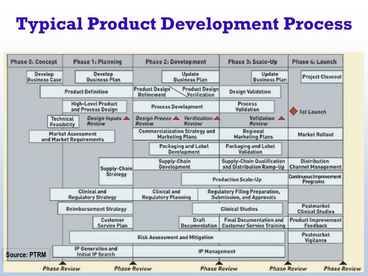 Typical Product Development Process