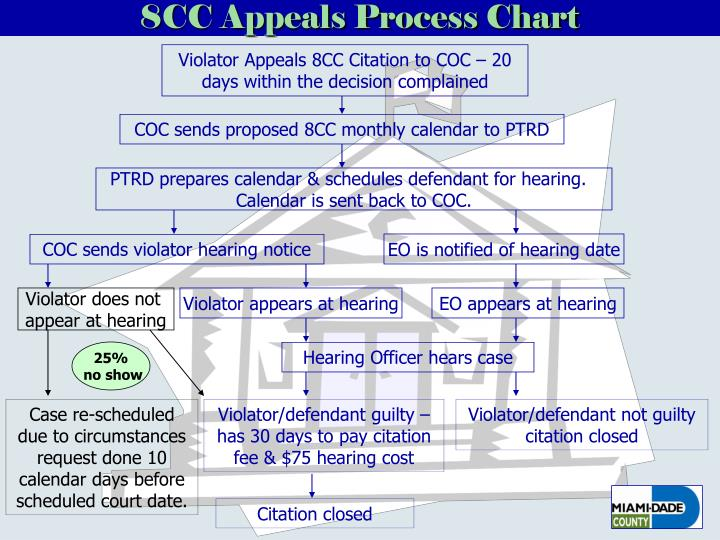 8CC Appeals Process Chart