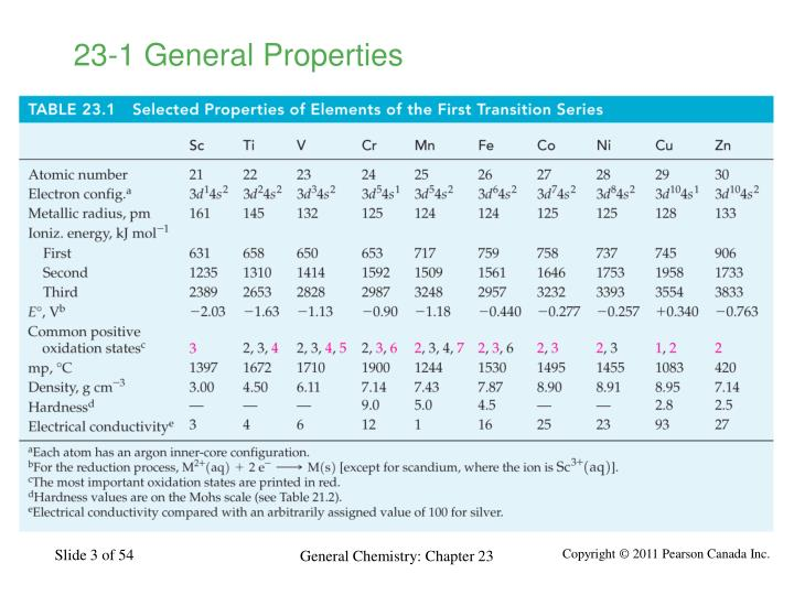 23-1 General Properties