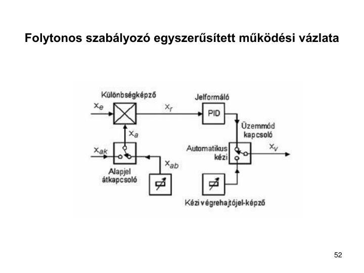 Folytonos szabályozó egyszerűsített működési vázlata